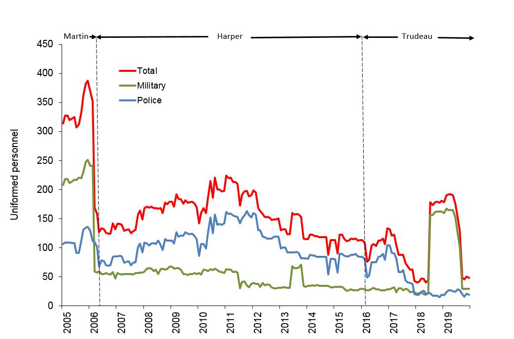 Canadians Pkg Graph 2005 2019 Dec UN Data 29Jan2020