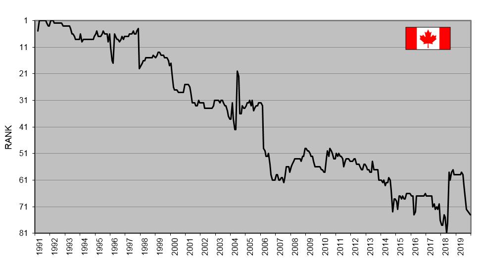 CdnPkgRank UN Data 1991 2019 29Jan2020