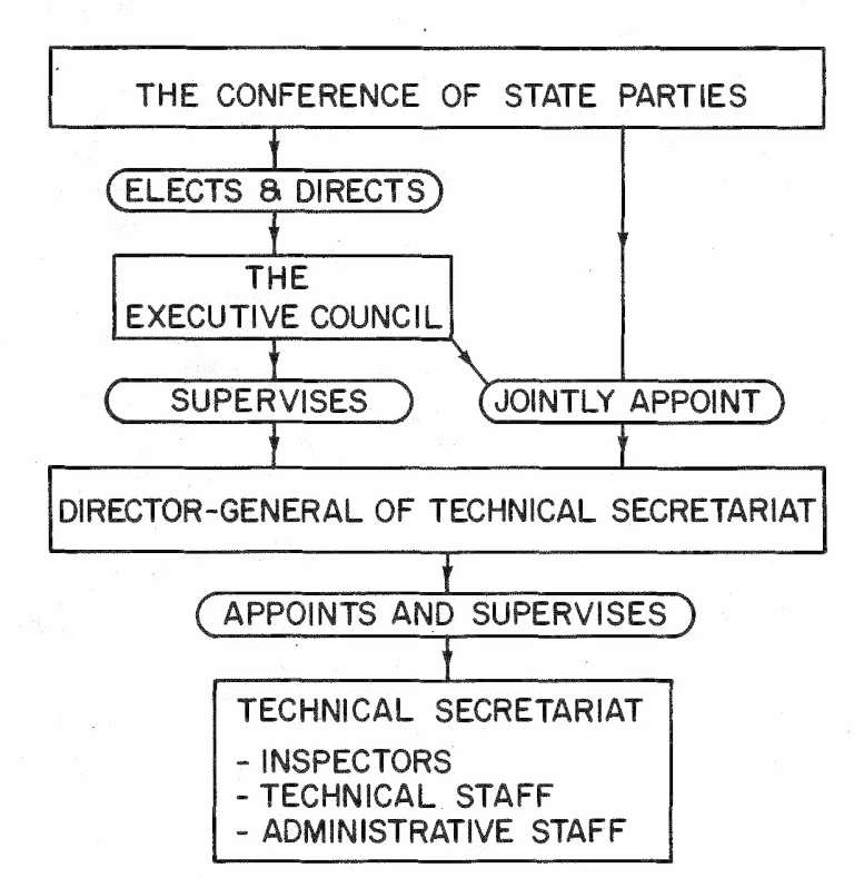 OPCW-Structure DMD-Fig2 snapshot 1990