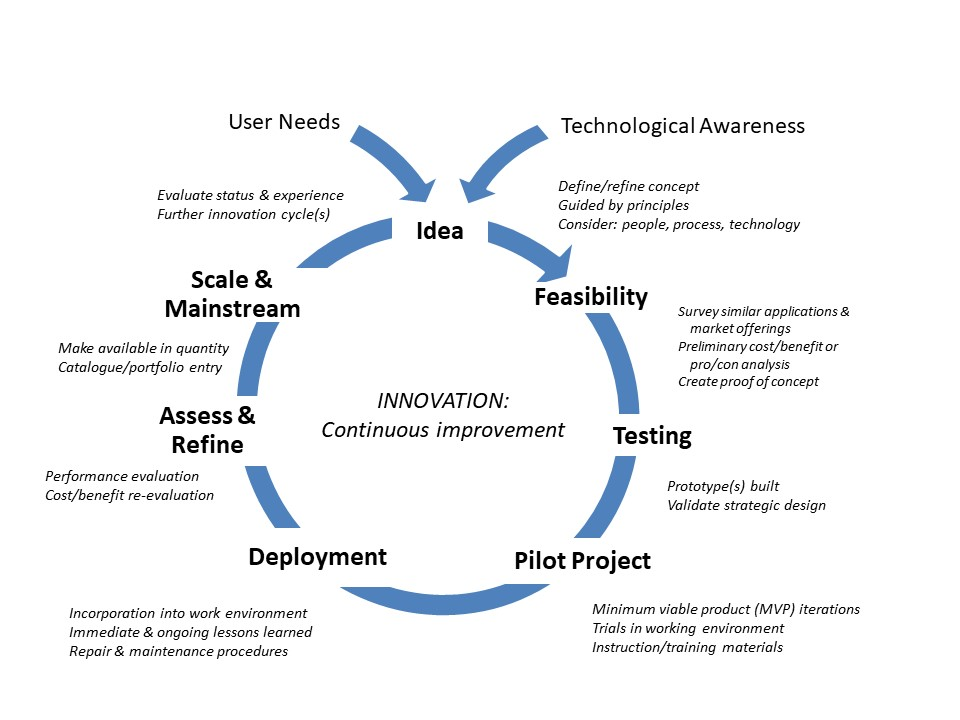 Tech Innovation Cycle Detailed Dorn 2021 01 16